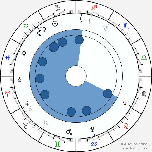 Hana Bělohradská wikipedie, horoscope, astrology, instagram