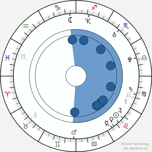 Hana Briešťanská wikipedie, horoscope, astrology, instagram
