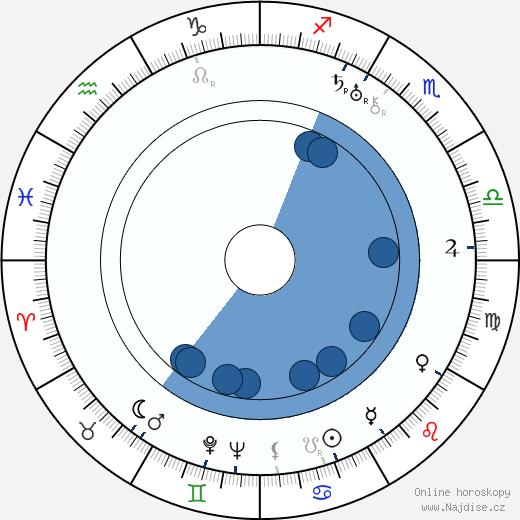 Hana Jenčíková wikipedie, horoscope, astrology, instagram