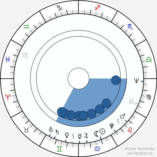 Hana Packertová wikipedie, horoscope, astrology, instagram
