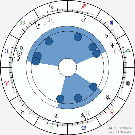 Hana Šedivá wikipedie, horoscope, astrology, instagram