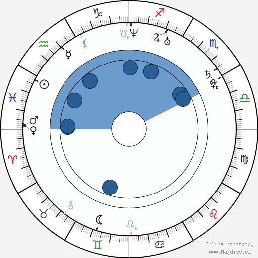 Hana Vagnerová wikipedie, horoscope, astrology, instagram