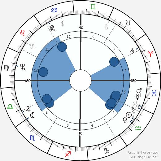 Hank Aaron wikipedie, horoscope, astrology, instagram