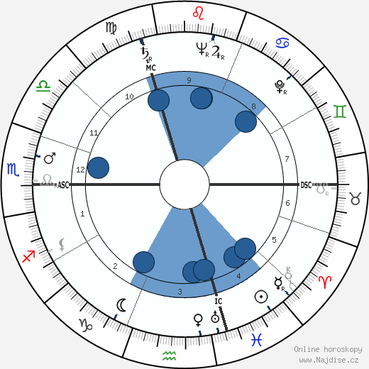 Hank Ketcham wikipedie, horoscope, astrology, instagram