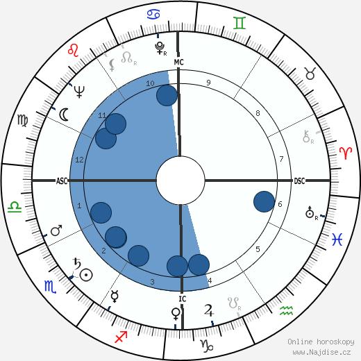 Hank Ruszkowski wikipedie, horoscope, astrology, instagram