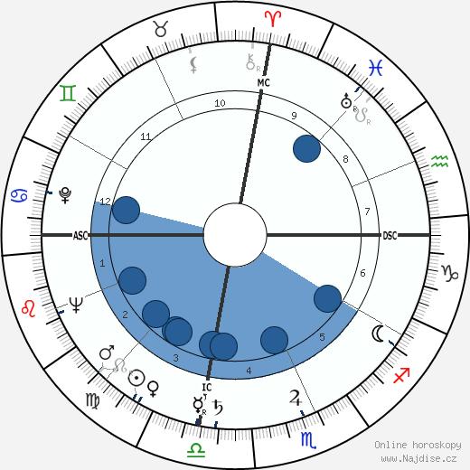 Hank Williams wikipedie, horoscope, astrology, instagram