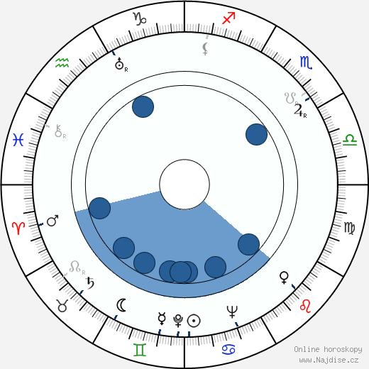 Hanna Taini wikipedie, horoscope, astrology, instagram