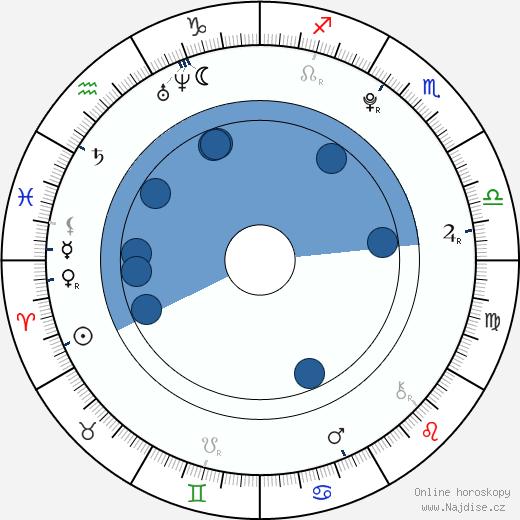 Hannah Marks wikipedie, horoscope, astrology, instagram