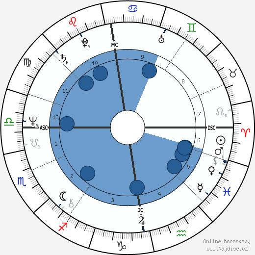 Hannele Huovi wikipedie, horoscope, astrology, instagram