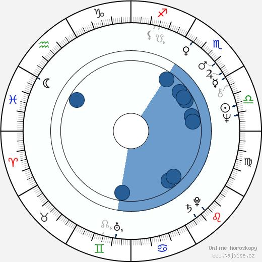 Hannu Kahakorpi wikipedie, horoscope, astrology, instagram