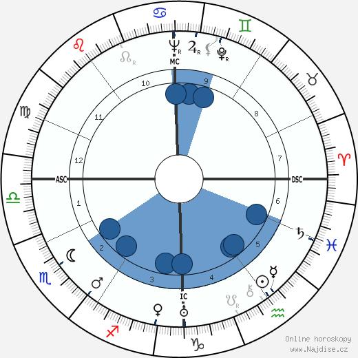 Hans Bender wikipedie, horoscope, astrology, instagram