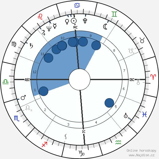 Hans Blumenberg wikipedie, horoscope, astrology, instagram