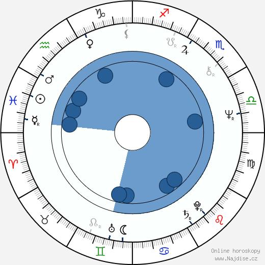 Hans-Christoph Blumenberg wikipedie, horoscope, astrology, instagram