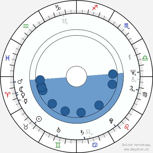 Hans Dagelet wikipedie, horoscope, astrology, instagram