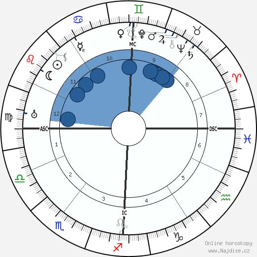Hans Fischer wikipedie, horoscope, astrology, instagram