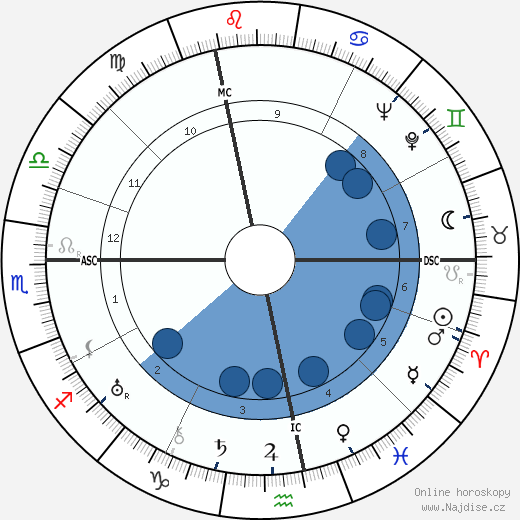 Hans Hausmann wikipedie, horoscope, astrology, instagram