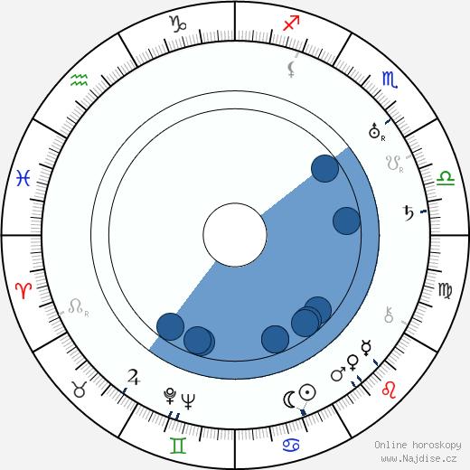 Hans Hermann Schaufuss wikipedie, horoscope, astrology, instagram