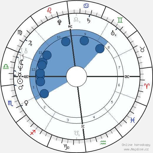 Hans-Hinrich Taeger wikipedie, horoscope, astrology, instagram