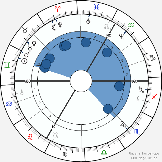 Hans Makart wikipedie, horoscope, astrology, instagram