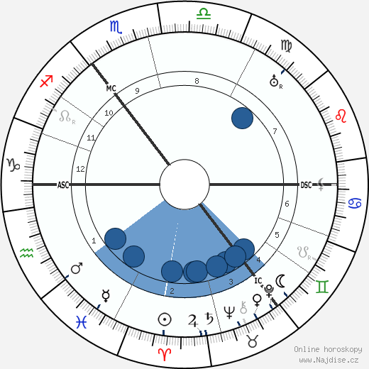 Hans Paasche wikipedie, horoscope, astrology, instagram
