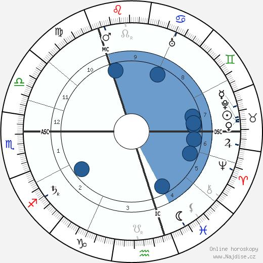 Hans Pfitzner wikipedie, horoscope, astrology, instagram