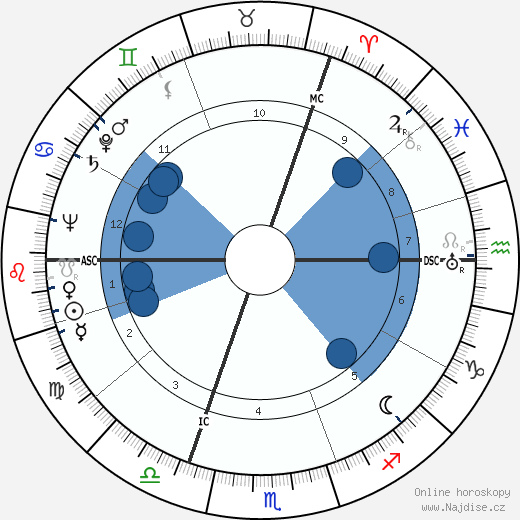 Hans Quest wikipedie, horoscope, astrology, instagram