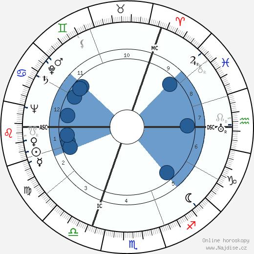 Hans Quest wikipedie, horoscope, astrology, instagram