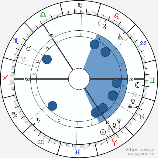 Hans Sarrasani wikipedie, horoscope, astrology, instagram