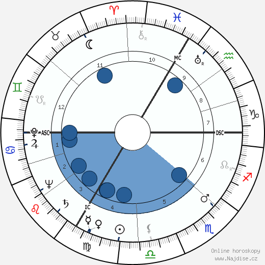 Hans Scholl wikipedie, horoscope, astrology, instagram