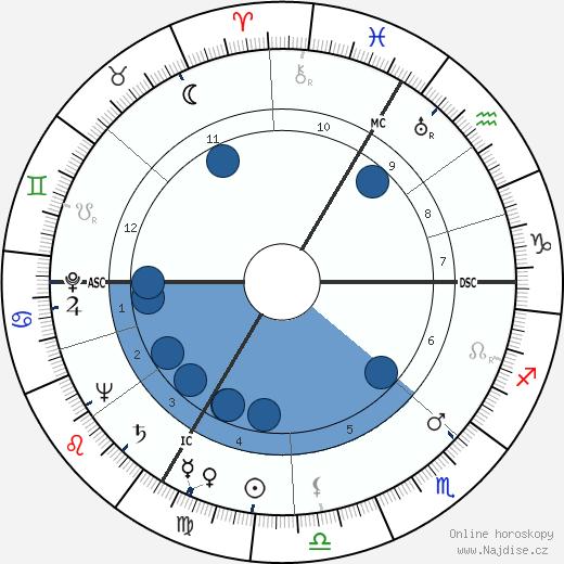 Hans Scholl wikipedie, horoscope, astrology, instagram