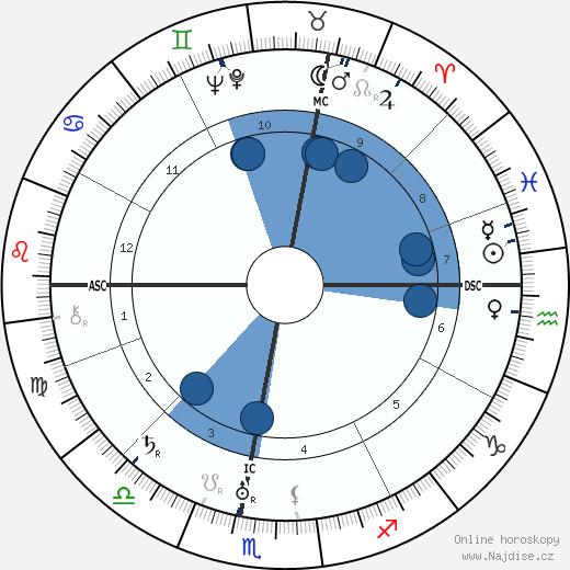 Hans Zulliger wikipedie, horoscope, astrology, instagram