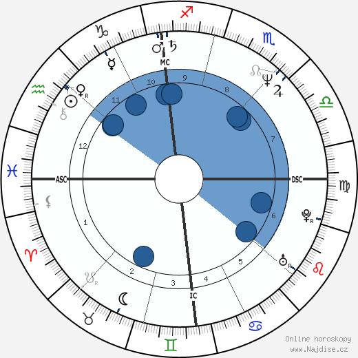 Hansjorg Raffl wikipedie, horoscope, astrology, instagram
