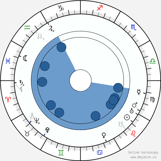 Harald Kidde wikipedie, horoscope, astrology, instagram