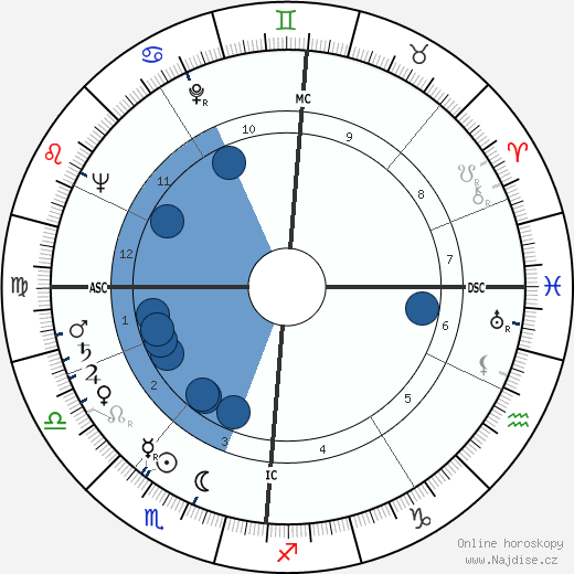 Harald Quandt wikipedie, horoscope, astrology, instagram