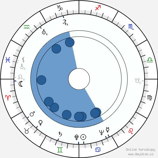 Harold F. Kress wikipedie, horoscope, astrology, instagram