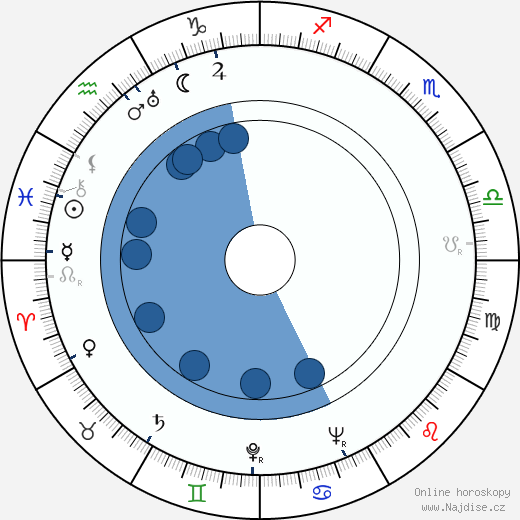 Harold J. Stone wikipedie, horoscope, astrology, instagram