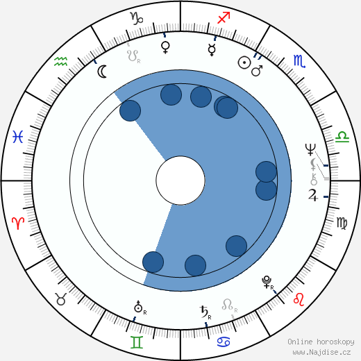 Harold Ramis wikipedie, horoscope, astrology, instagram