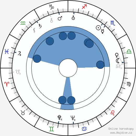 Harold Warrender wikipedie, horoscope, astrology, instagram