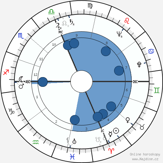 Harold Washington wikipedie, horoscope, astrology, instagram