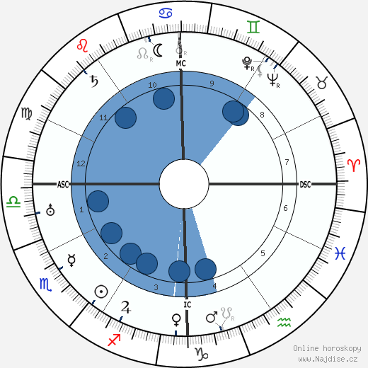 Harpo Marx wikipedie, horoscope, astrology, instagram