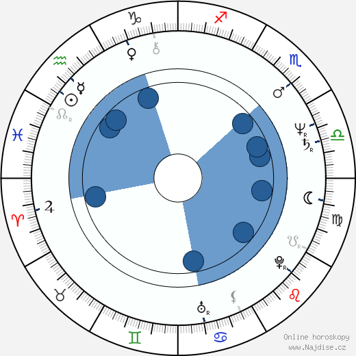 Harri Hyttinen wikipedie, horoscope, astrology, instagram