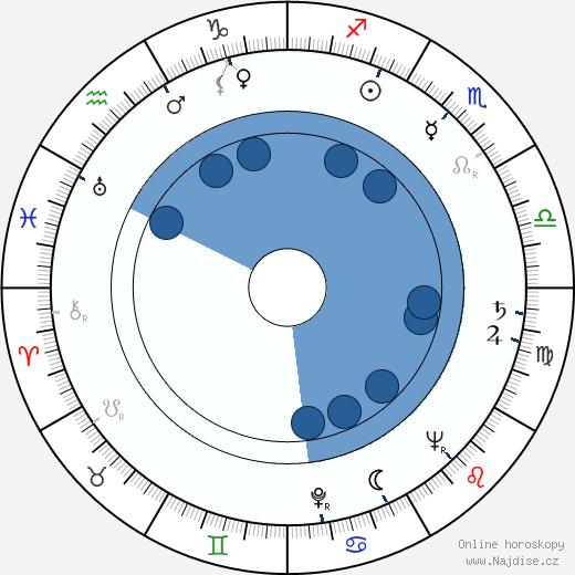 Harri Kaasalainen wikipedie, horoscope, astrology, instagram