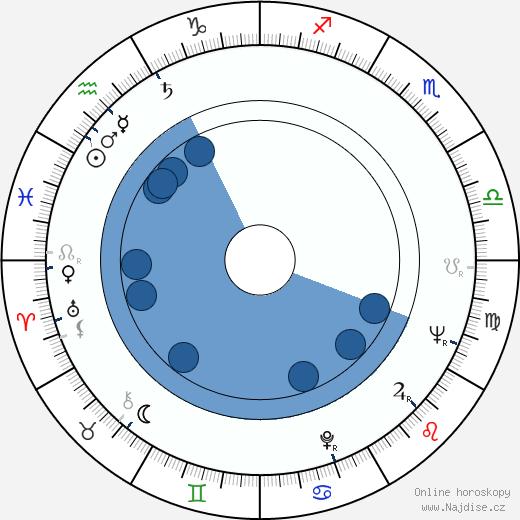 Harriet Andersson wikipedie, horoscope, astrology, instagram