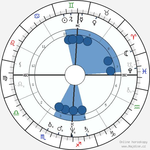 Harriet Beecher Stowe wikipedie, horoscope, astrology, instagram