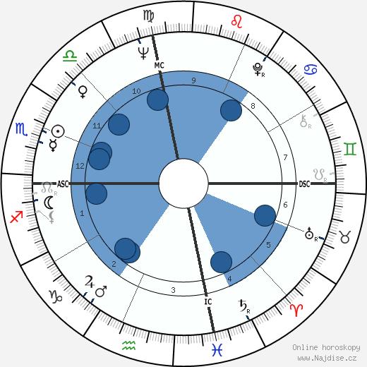 Harris Yulin wikipedie, horoscope, astrology, instagram