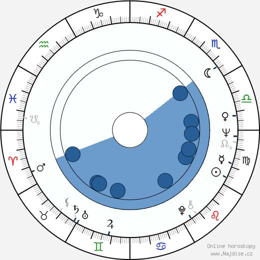 Harrison Page wikipedie, horoscope, astrology, instagram