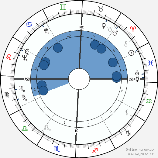 Harry Babasin wikipedie, horoscope, astrology, instagram