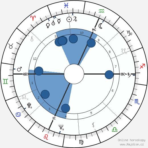 Harry Belafonte wikipedie, horoscope, astrology, instagram