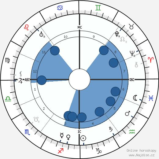 Harry Brittain wikipedie, horoscope, astrology, instagram
