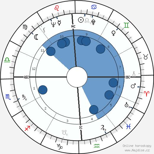 Harry Dean Stanton wikipedie, horoscope, astrology, instagram